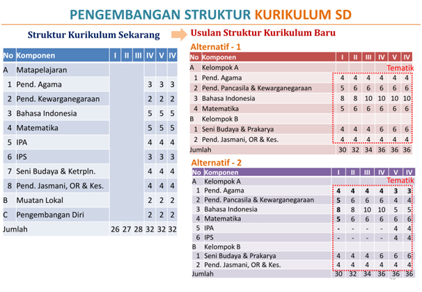 Download draft Kurikulum 2013.